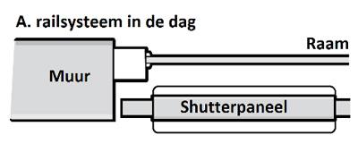 A. Railsysteem in de dag
